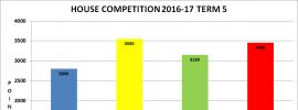 Term 5 Latest House Competition Totals
