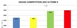 Term 5 House Competition Positions